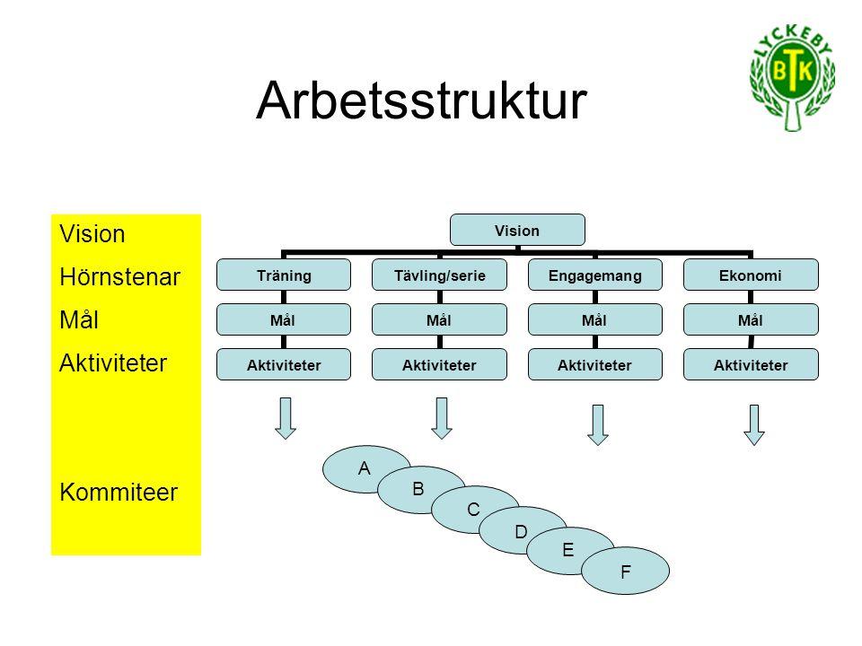 Arbetsstruktur Vision Hörnstenar Mål Aktiviteter Kommiteer A B C D E F