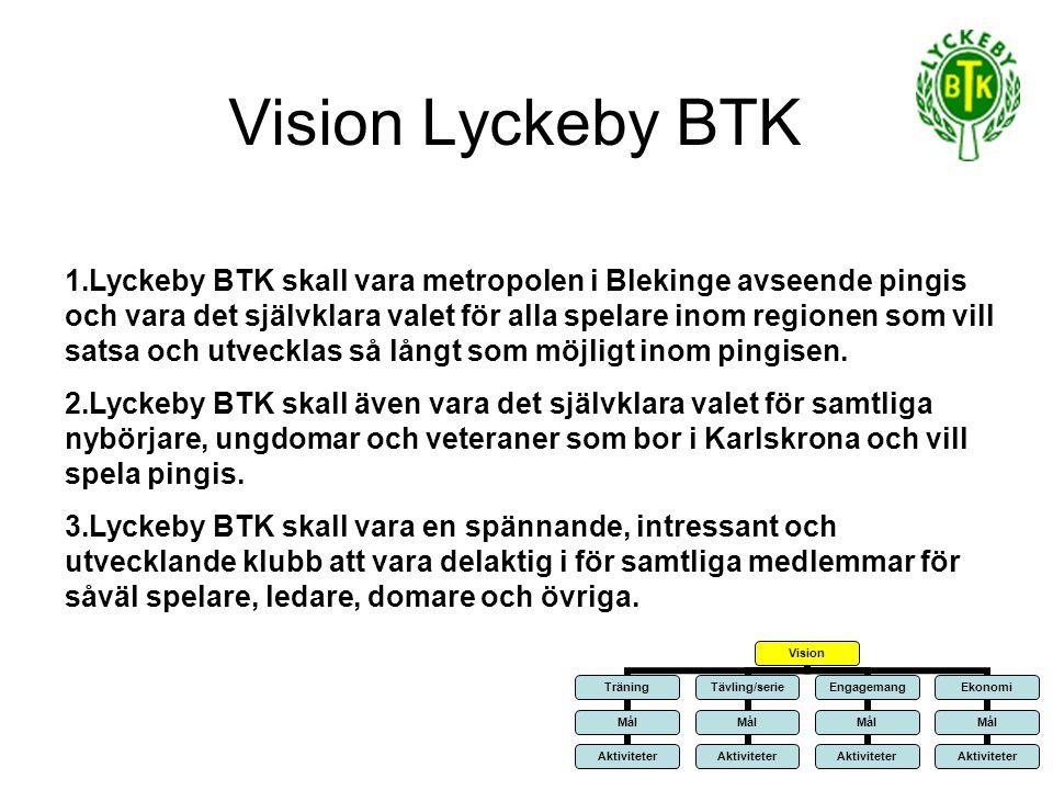 Vision Lyckeby BTK