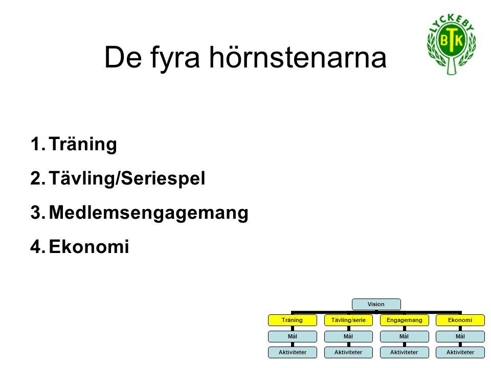De fyra hörnstenarna Träning Tävling/Seriespel Medlemsengagemang
