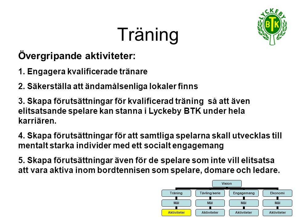 Träning Övergripande aktiviteter: Engagera kvalificerade tränare