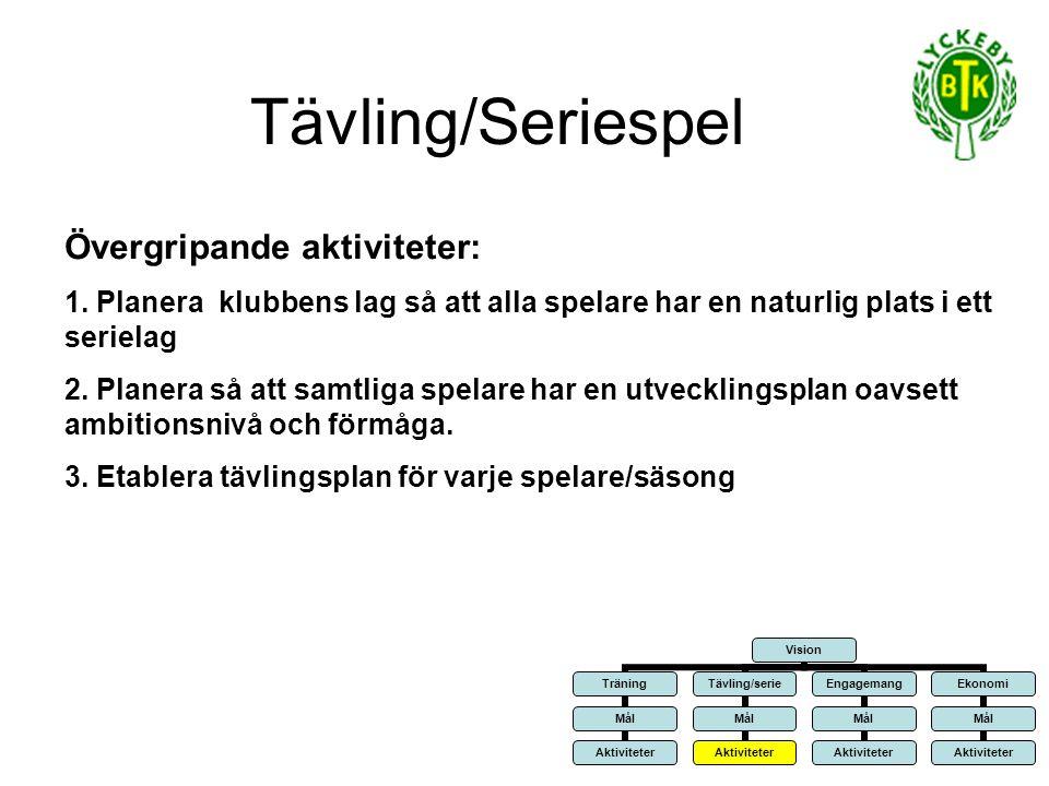 Tävling/Seriespel Övergripande aktiviteter: