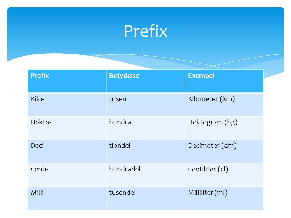 Prefix Prefix Betydelse Exempel Kilo- tusen Kilometer (km) Hekto-