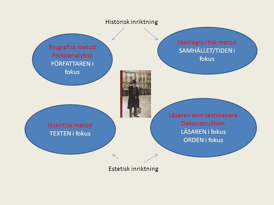 Ideologikritisk metod SAMHÄLLET/TIDEN i fokus Biografisk metod