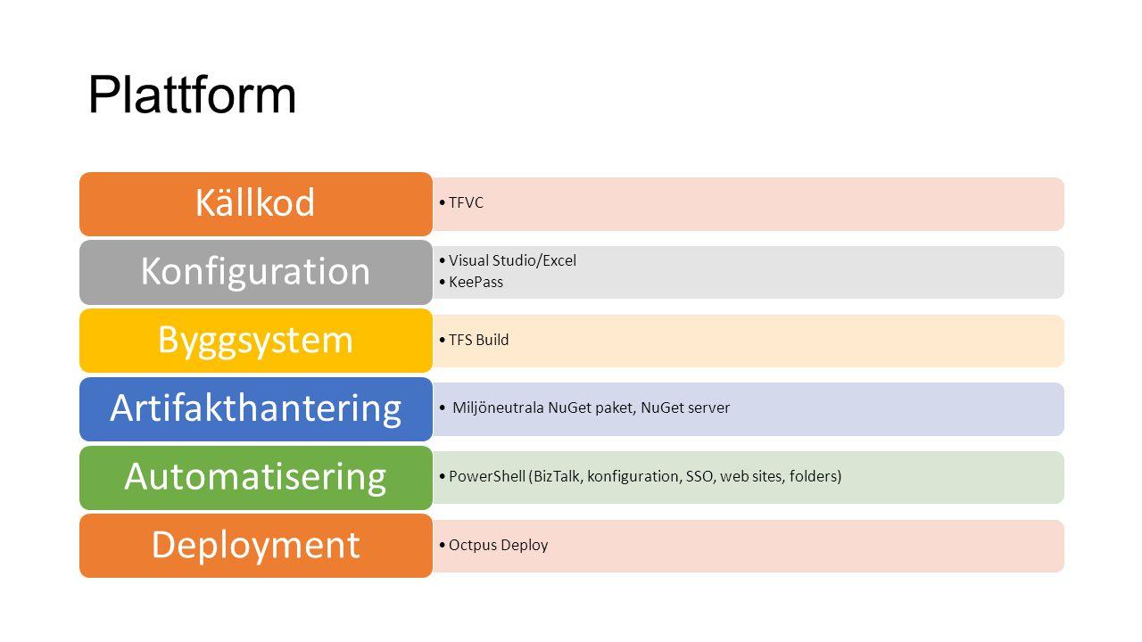 Plattform Källkod Konfiguration Byggsystem Artifakthantering