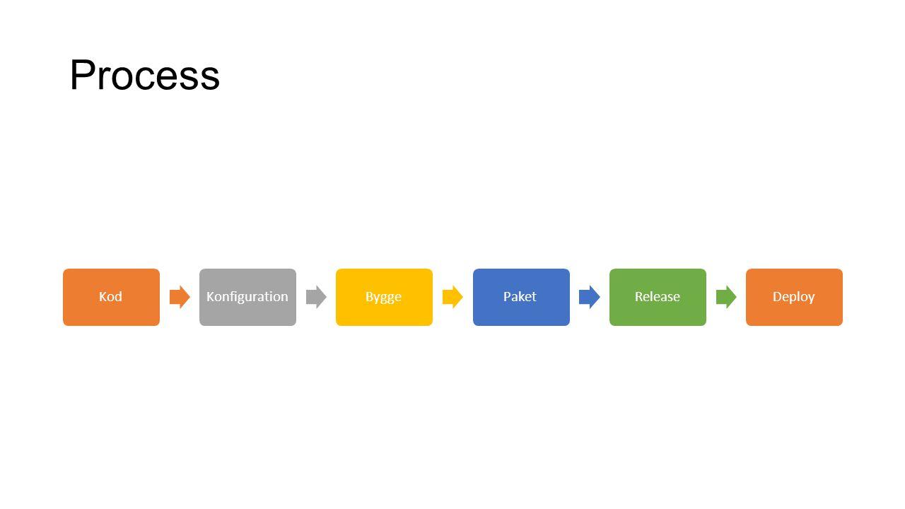 Process Kod Konfiguration Bygge Paket Release Deploy