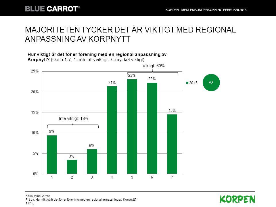 Majoriteten tycker det är viktigt med regional anpassning av korpnytt