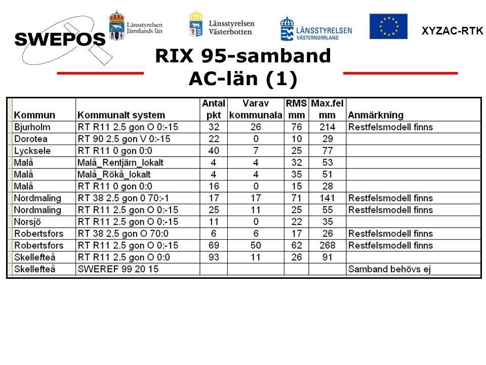 RIX 95-samband AC-län (1)