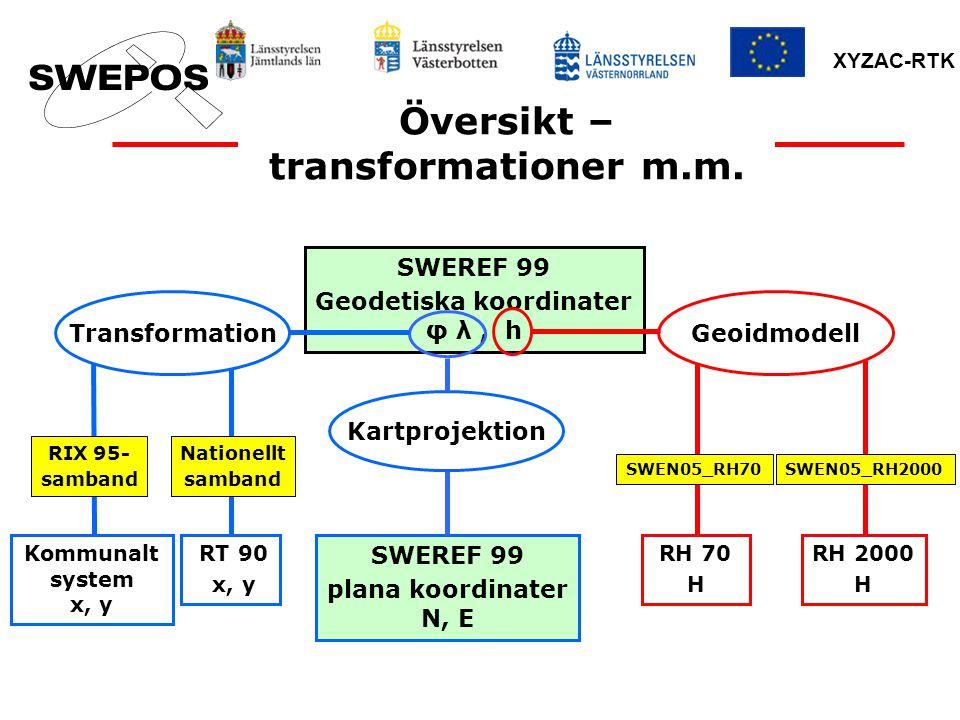 Översikt – transformationer m.m. Geodetiska koordinater φ λ , h