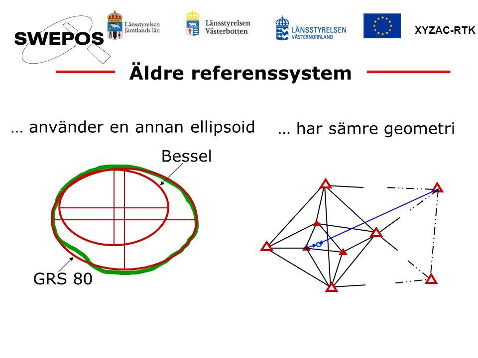 Äldre referenssystem … använder en annan ellipsoid