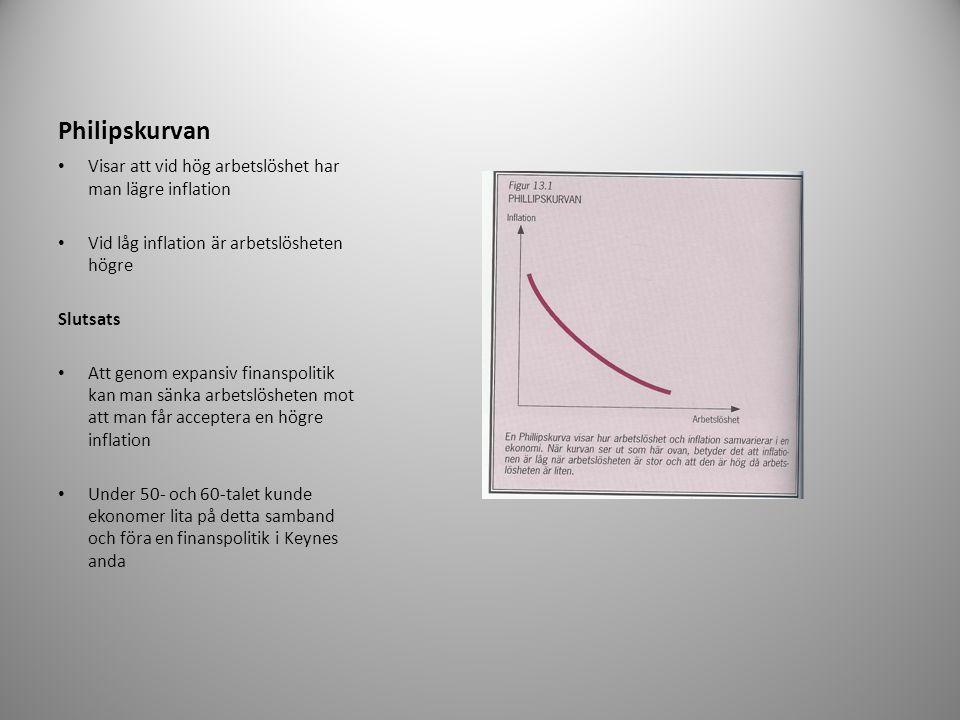 Philipskurvan Visar att vid hög arbetslöshet har man lägre inflation