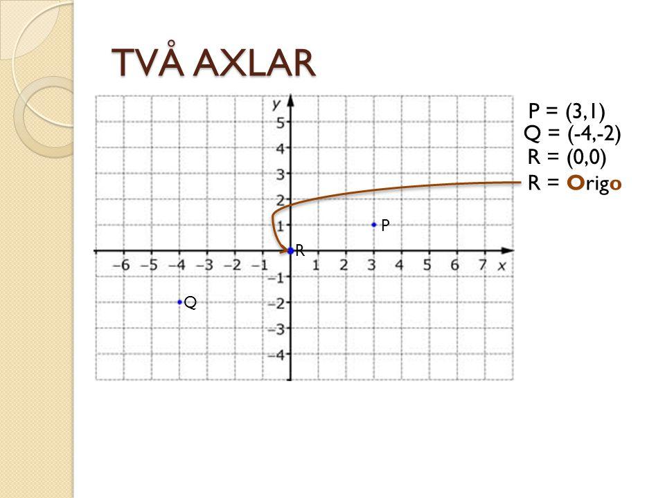TVÅ AXLAR P = (3,1) Q = (-4,-2) R = (0,0) R = Origo P R Q