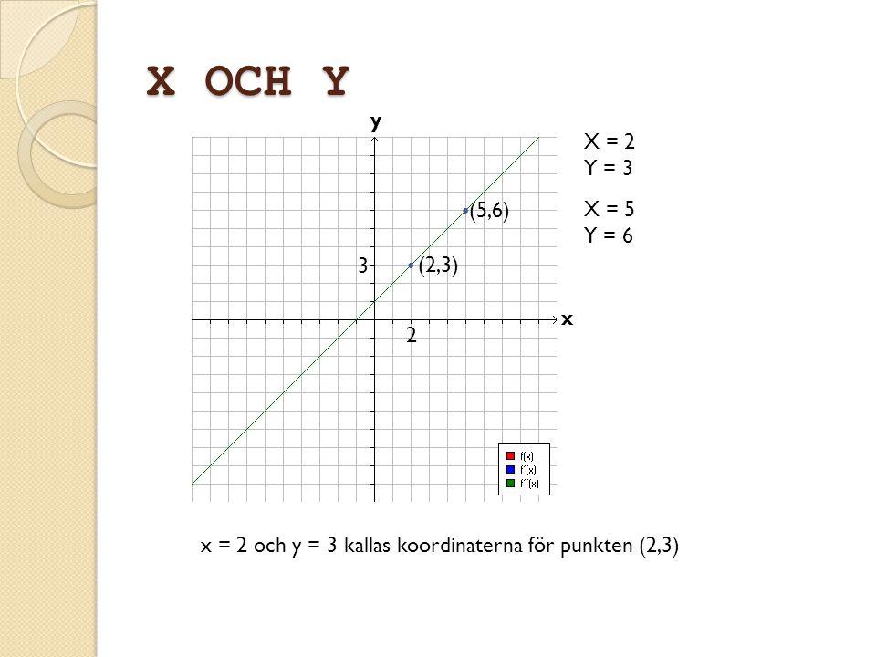 X OCH Y y X = 2 Y = 3 • (5,6) X = 5 Y = 6 3 • (2,3) x 2