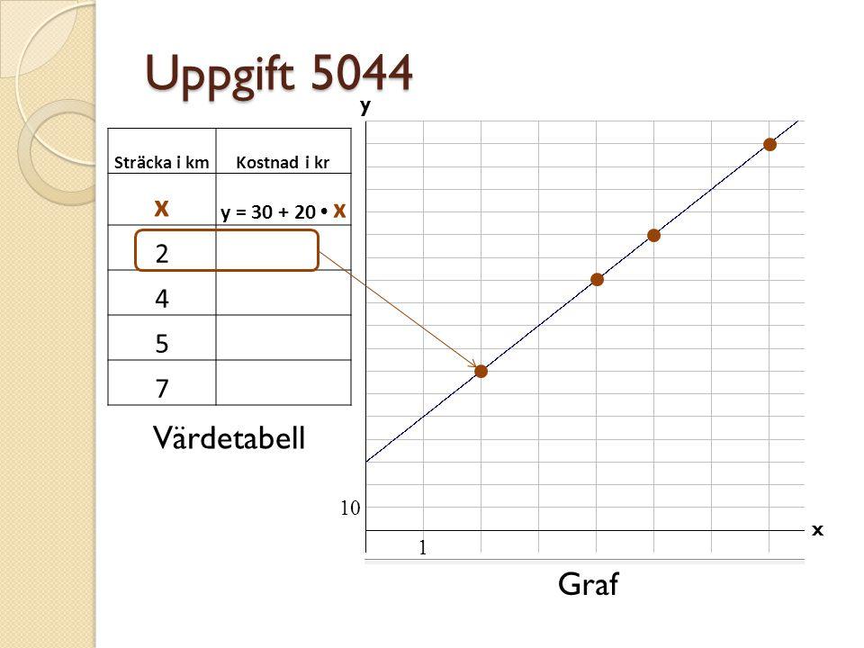 Uppgift 5044 x Värdetabell Graf 2 70 4 110 5 130 7 170 y = 30 + 20 • x