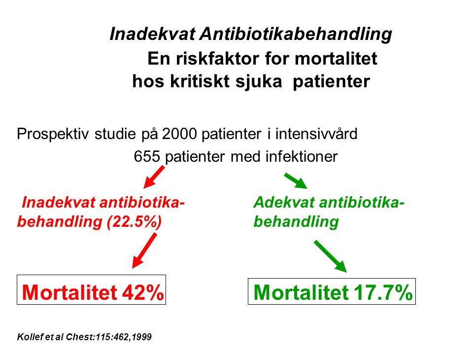 Inadekvat Antibiotikabehandling En riskfaktor for mortalitet