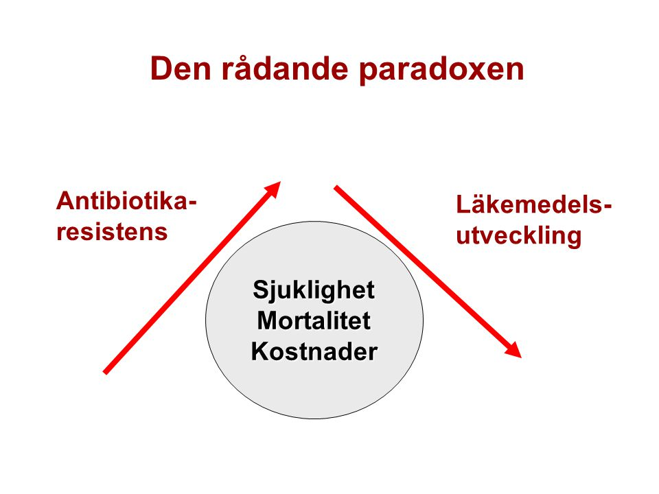 Den rådande paradoxen Antibiotika-resistens Läkemedels-utveckling