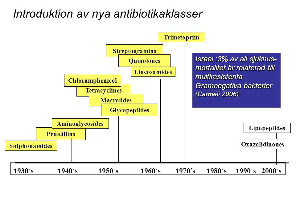 Introduktion av nya antibiotikaklasser