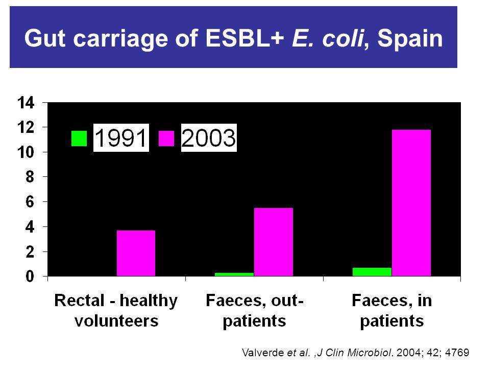 Gut carriage of ESBL+ E. coli, Spain