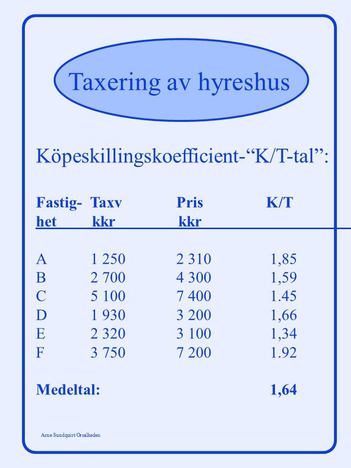 Köpeskillingskoefficient- K/T-tal :