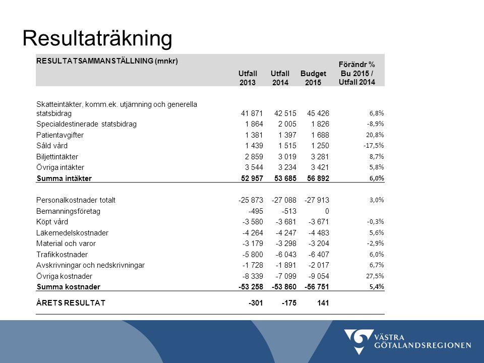 Resultaträkning RESULTATSAMMANSTÄLLNING (mnkr) Utfall 2013 Förändr %