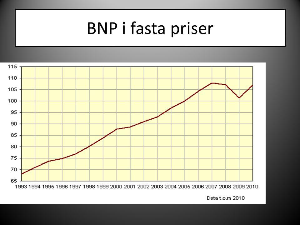 BNP i fasta priser