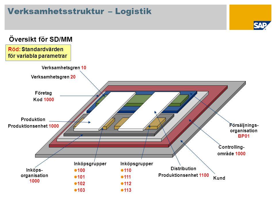Verksamhetsstruktur – Logistik
