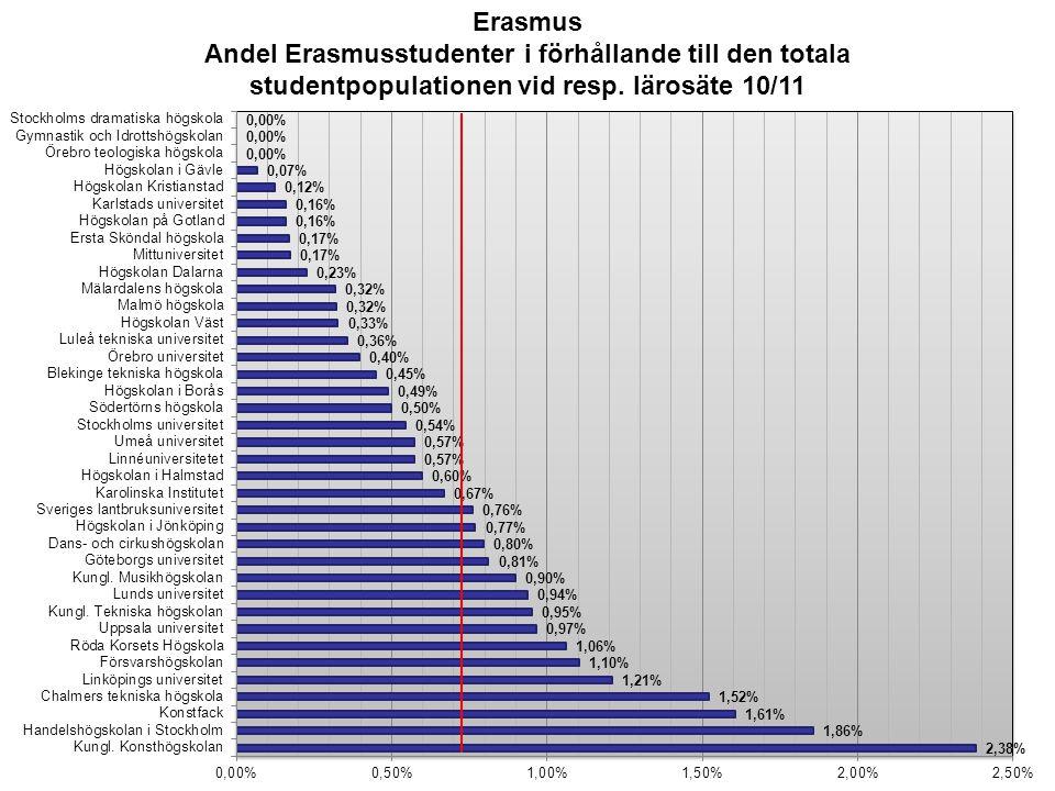 Erasmus Andel Erasmusstudenter i förhållande till den totala studentpopulationen vid resp. lärosäte 10/11.