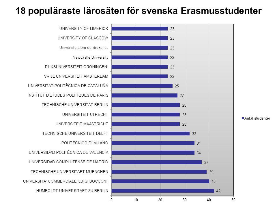18 populäraste lärosäten för svenska Erasmusstudenter