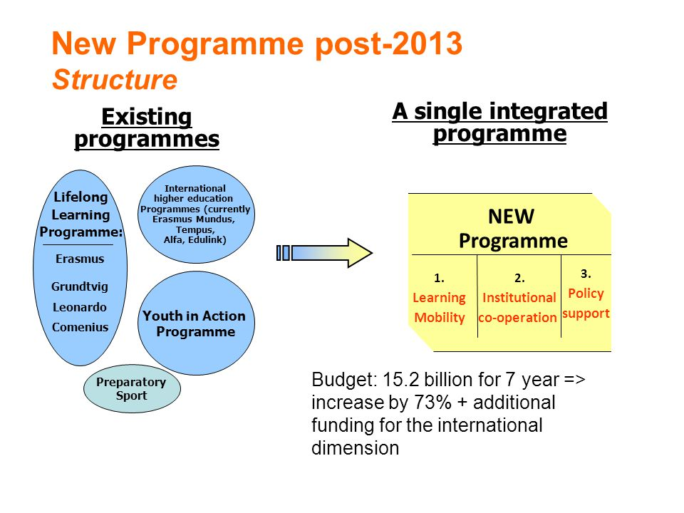 A single integrated programme