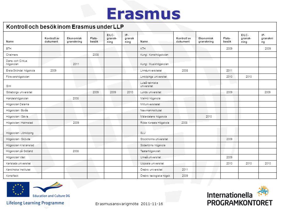 Kontroll och besök inom Erasmus under LLP