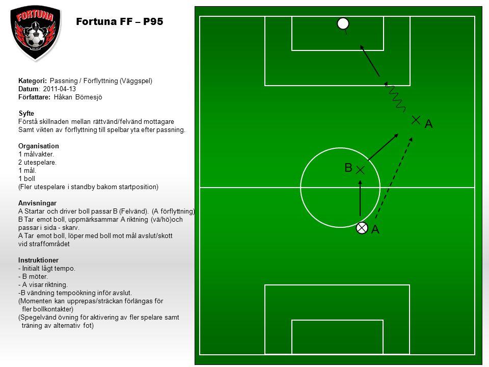 A B A Fortuna FF – P95 Kategori: Passning / Förflyttning (Väggspel)