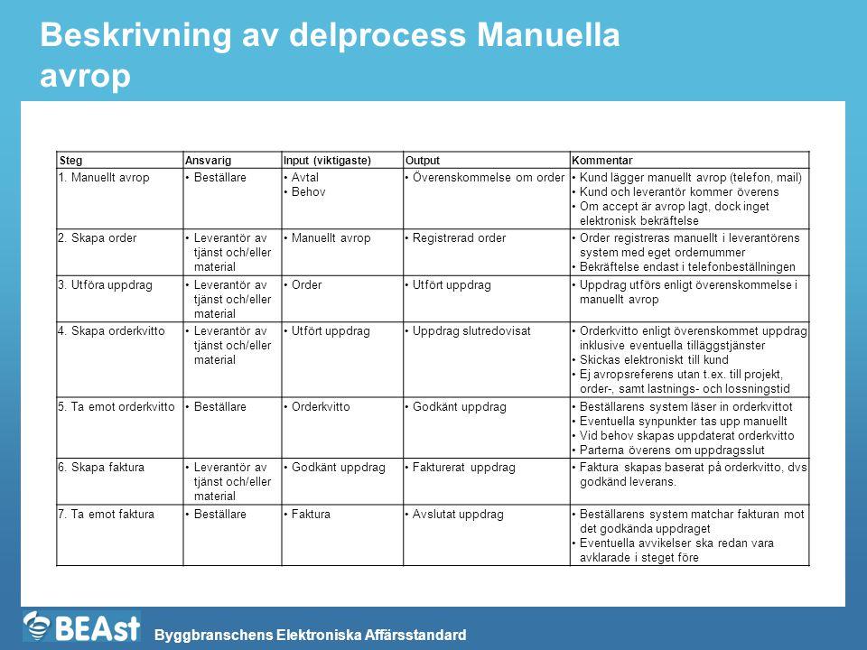Beskrivning av delprocess Manuella avrop