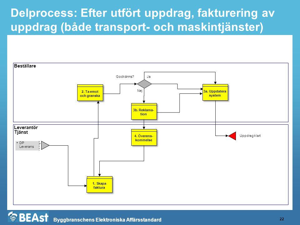 Delprocess: Efter utfört uppdrag, fakturering av uppdrag (både transport- och maskintjänster)