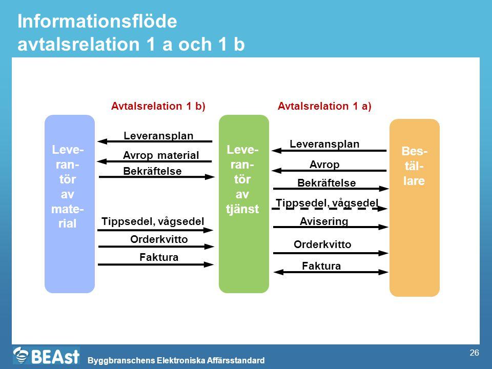 Informationsflöde avtalsrelation 1 a och 1 b