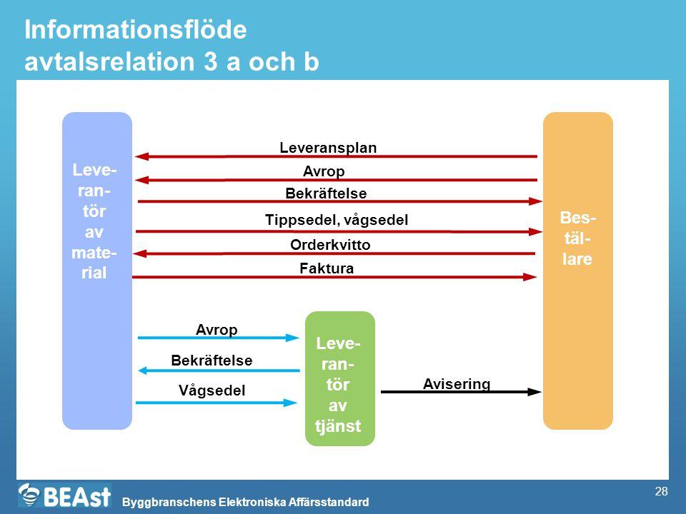 Informationsflöde avtalsrelation 3 a och b