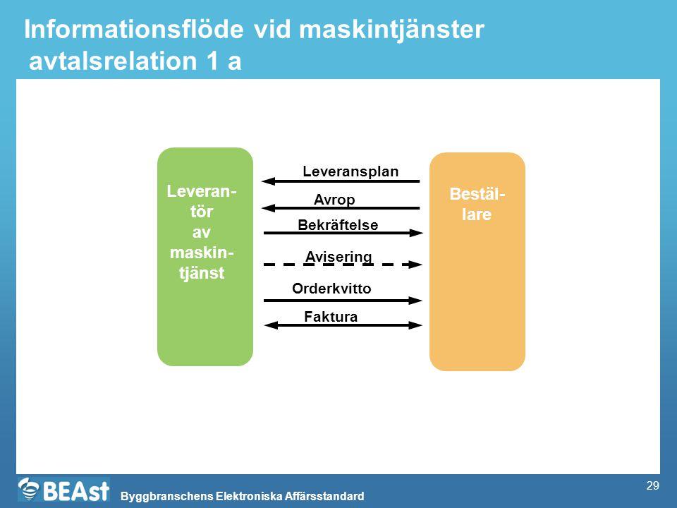 Informationsflöde vid maskintjänster avtalsrelation 1 a