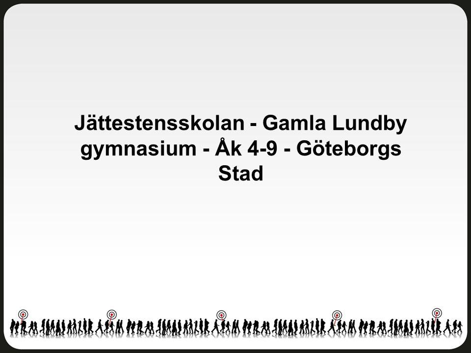 Jättestensskolan - Gamla Lundby gymnasium - Åk 4-9 - Göteborgs Stad