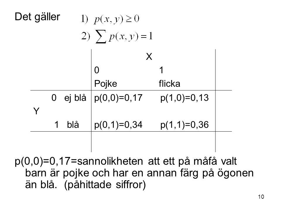 Det gäller p(0,0)=0,17=sannolikheten att ett på måfå valt barn är pojke och har en annan färg på ögonen än blå. (påhittade siffror)