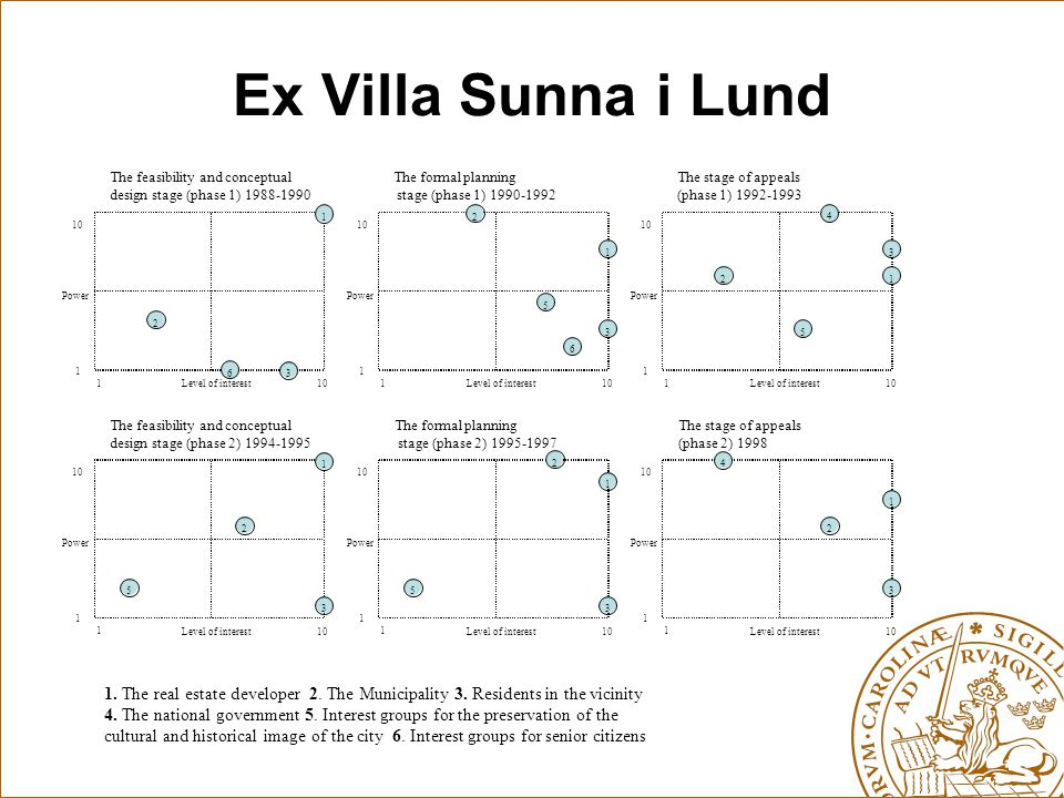 Ex Villa Sunna i Lund 1. The real estate developer 2