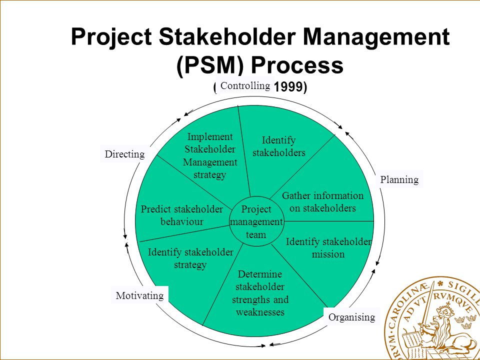 Project Stakeholder Management (PSM) Process (Cleland, 1999)