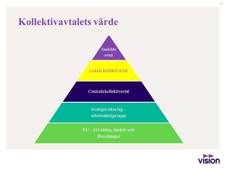 Kollektivavtalets värde