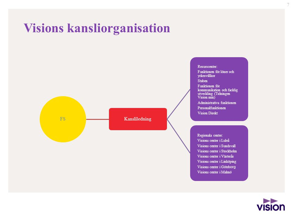 Visions kansliorganisation