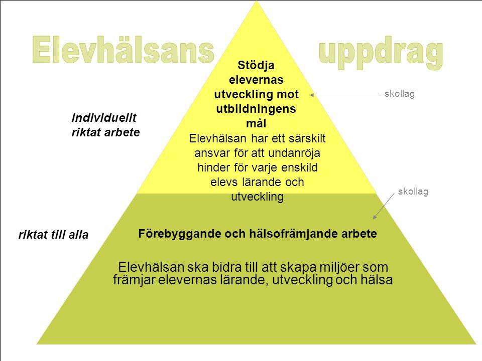 Elevhälsans uppdrag Stödja elevernas utveckling mot utbildningens mål. skollag. individuellt riktat arbete.