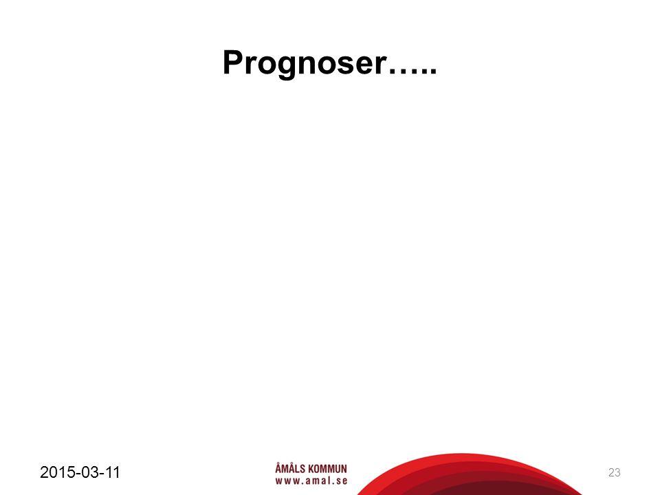 Prognoser….. 2015-03-11