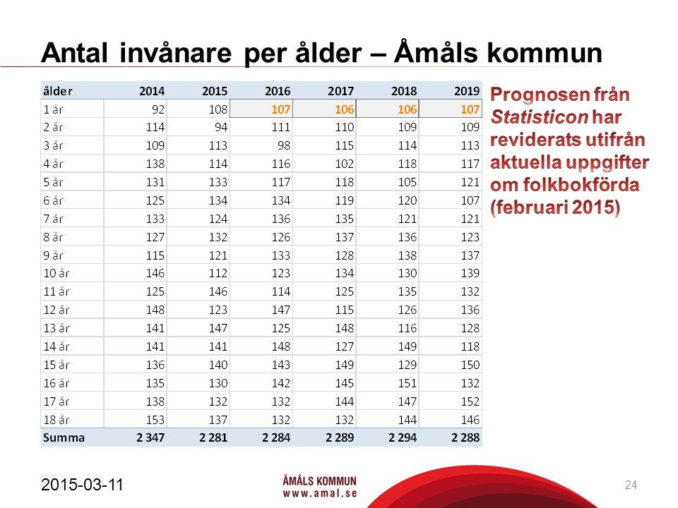 Antal invånare per ålder – Åmåls kommun