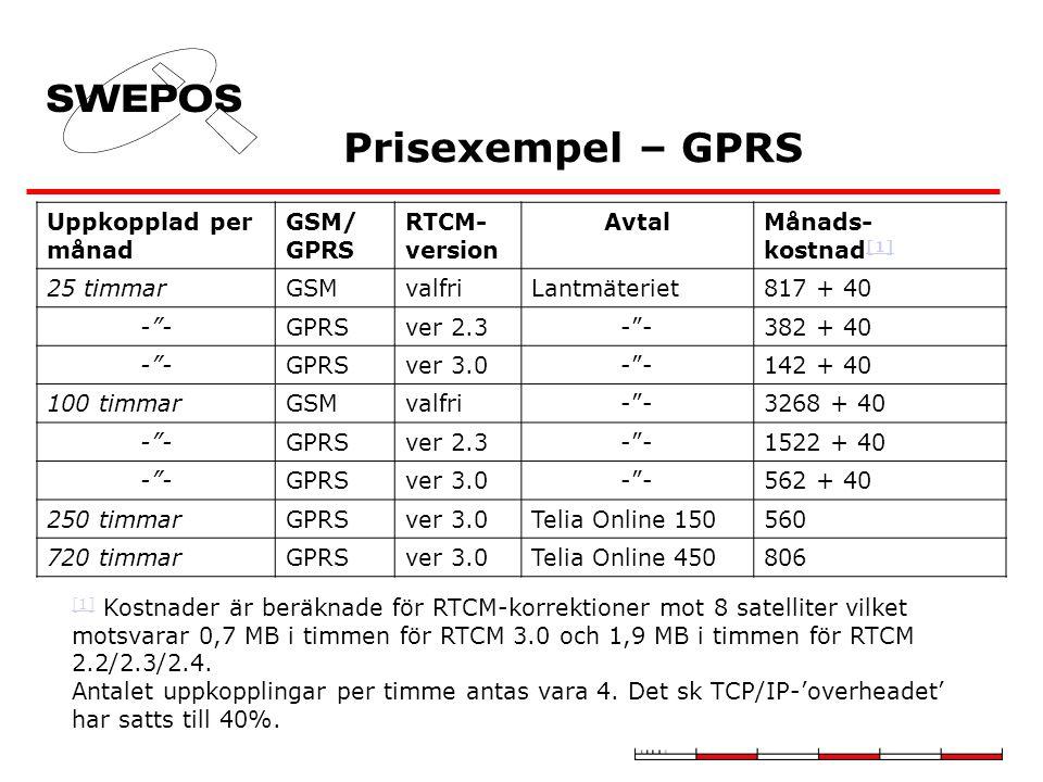 Prisexempel – GPRS Uppkopplad per månad GSM/ GPRS RTCM- version Avtal
