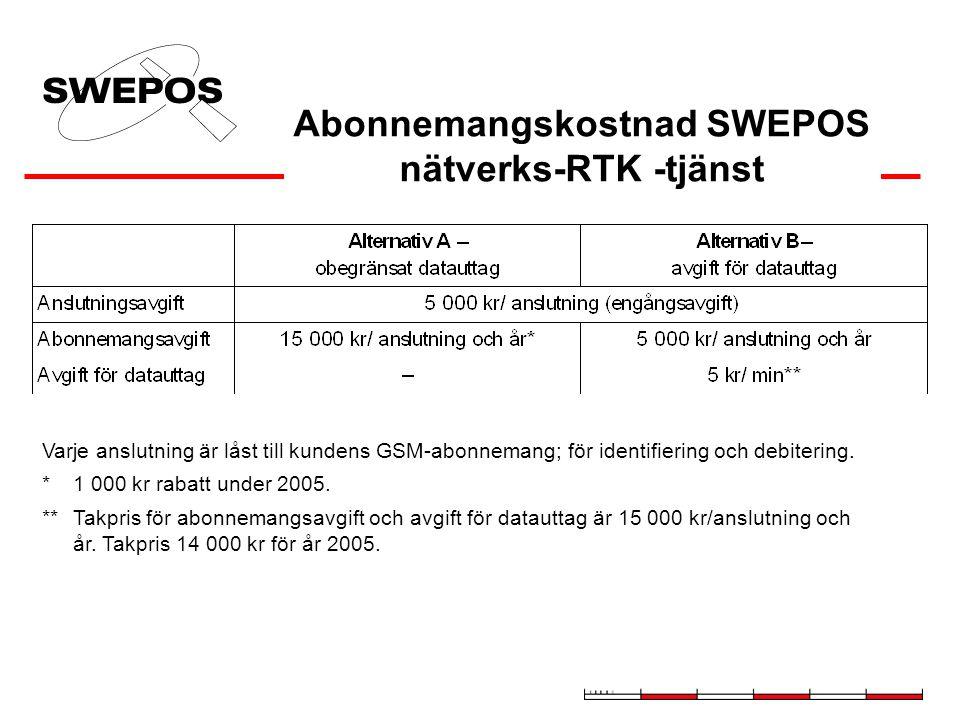 Abonnemangskostnad SWEPOS nätverks-RTK -tjänst