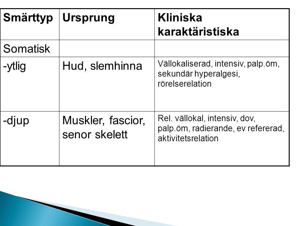 Kliniska karaktäristiska Somatisk -ytlig Hud, slemhinna