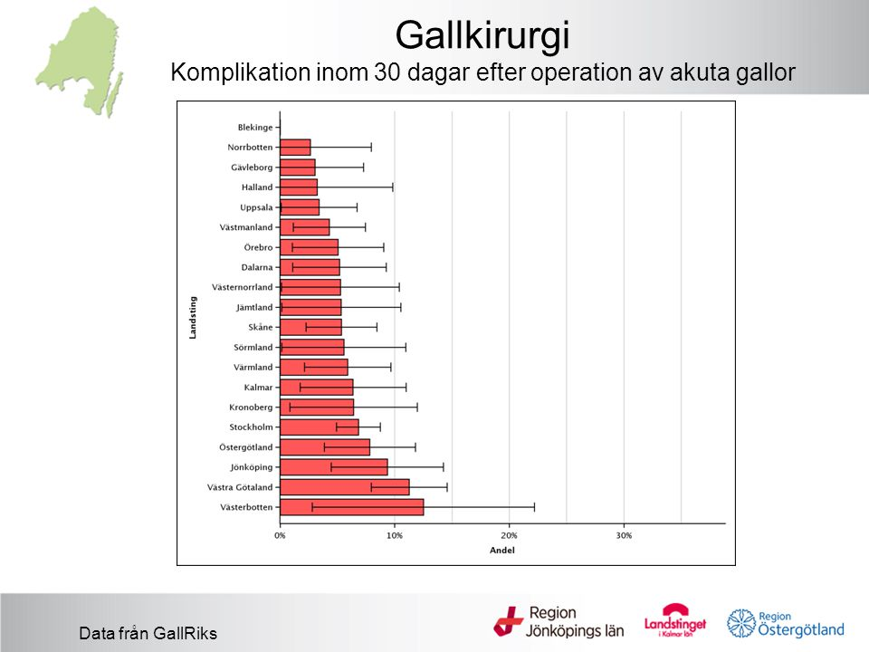 Gallkirurgi Komplikation inom 30 dagar efter operation av akuta gallor
