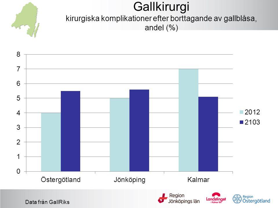 Gallkirurgi kirurgiska komplikationer efter borttagande av gallblåsa, andel (%)