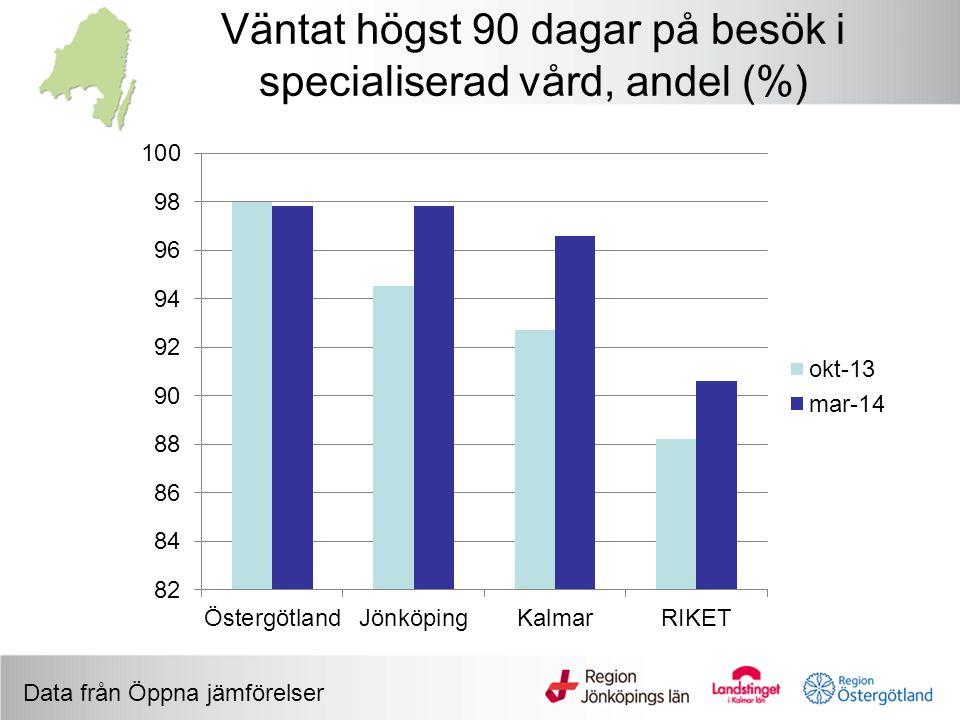 Väntat högst 90 dagar på besök i specialiserad vård, andel (%)